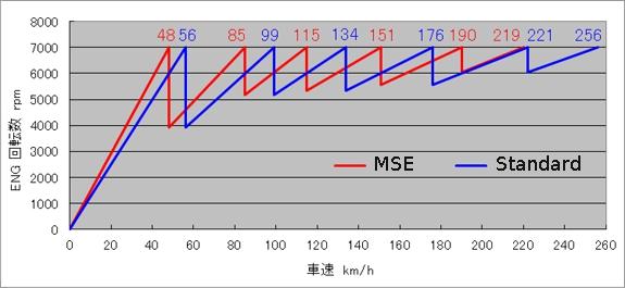 MONSTER SPORT-Super close gear ratio set for Swift sport